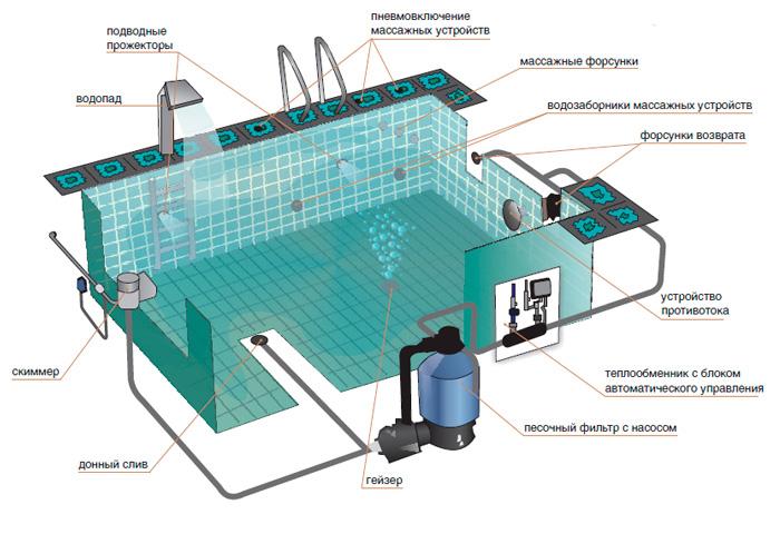 Лучшие средства для обработки чаши бассейна перед заполнением водой