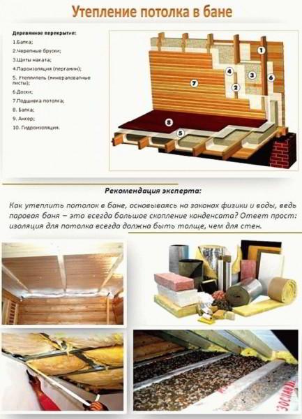 Как утеплить потолок в бане: пошаговая инструкция к монтажу