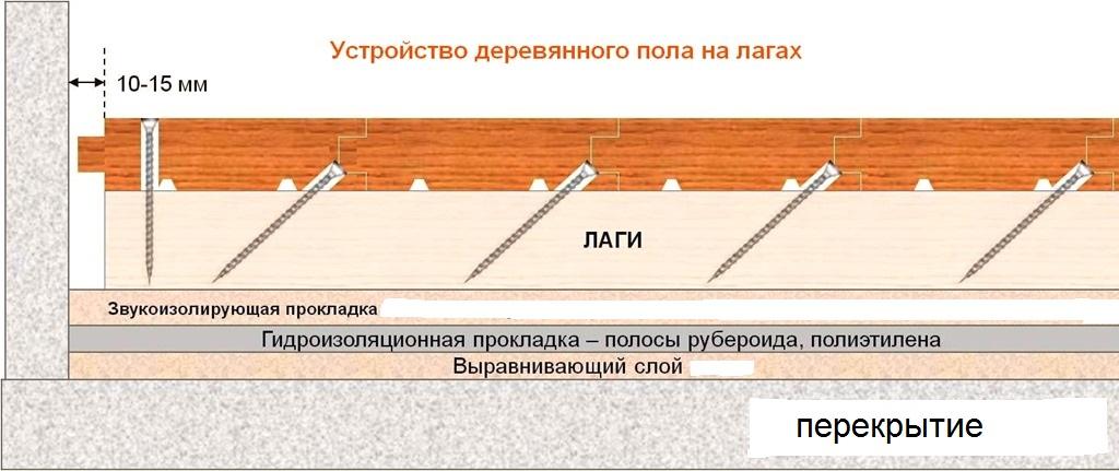 Как установить деревянные лаги для пола своими руками должным образом