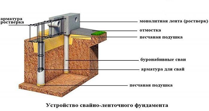 Как сделать свайно-ленточный фундамент своими руками