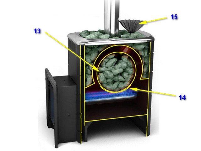 Альтернатива дорогим электрическим топкам - газовая печь для бани: особенности устройства