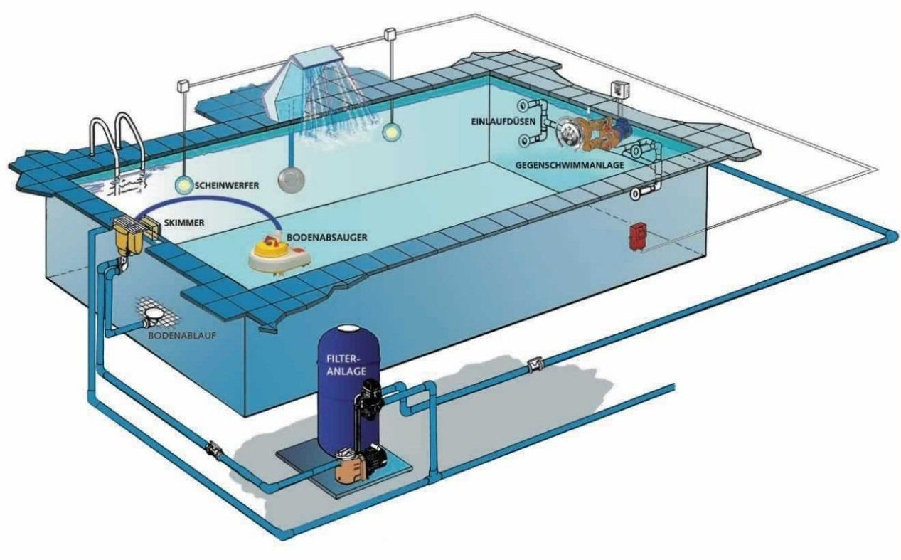 Система очистки воды в бассейне – оборудование для фильтрации