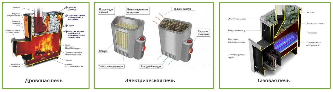 Размеры печей для бани: металлических и кирпичных, как правильно сделать расчет печи - фермерам и дачникам