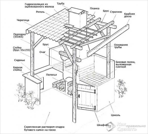 Постройка бани из кирпича на даче и в загородном доме: этапы строительства своими руками