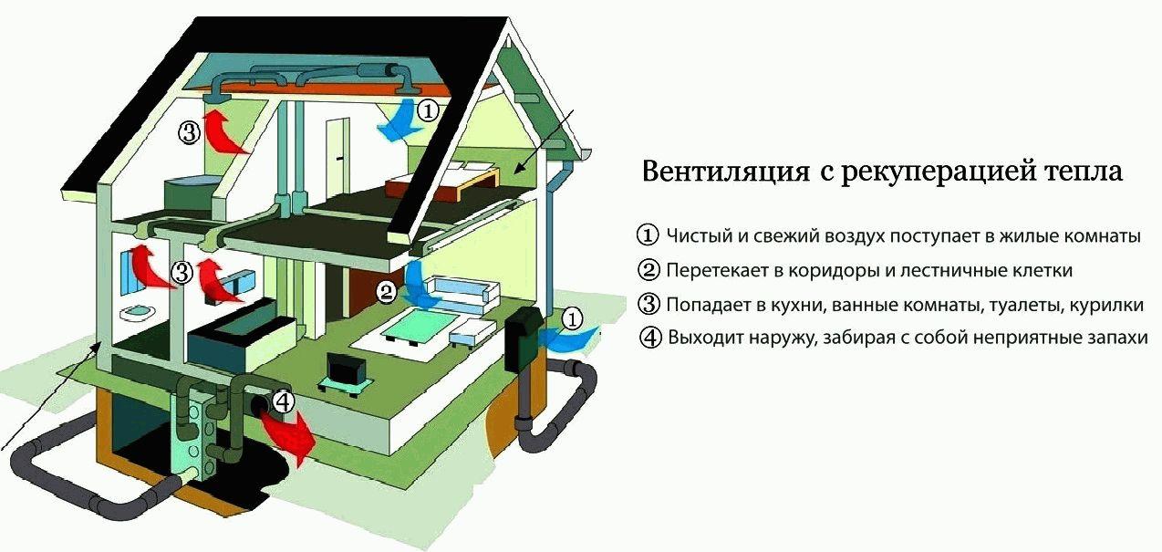 Рекуператор для квартиры