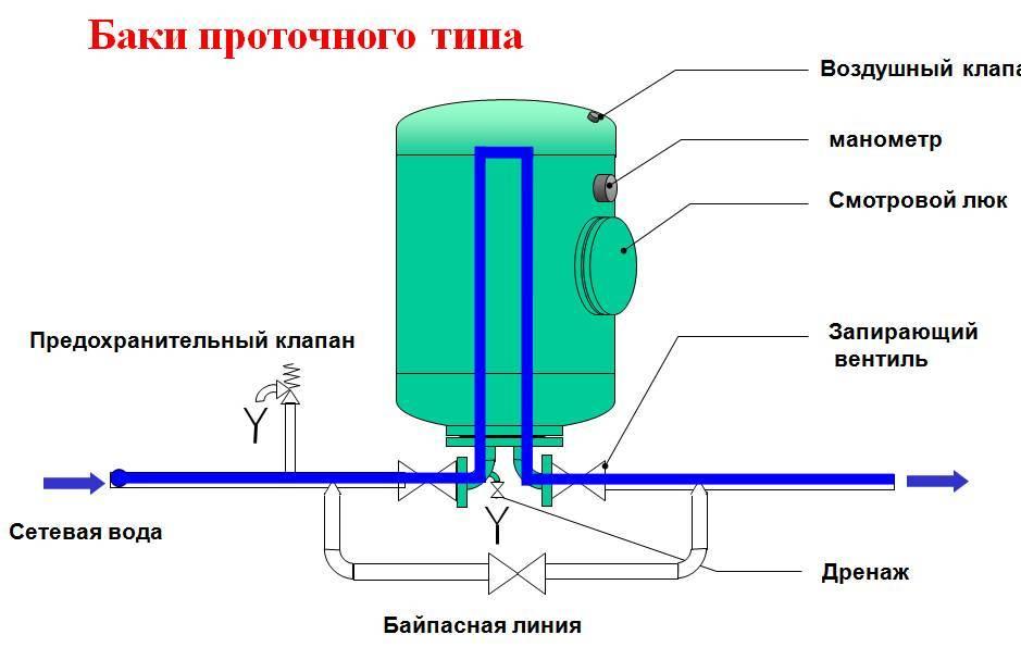 Накопительный бак для воды – типы, варианты расположения и особенности установки
