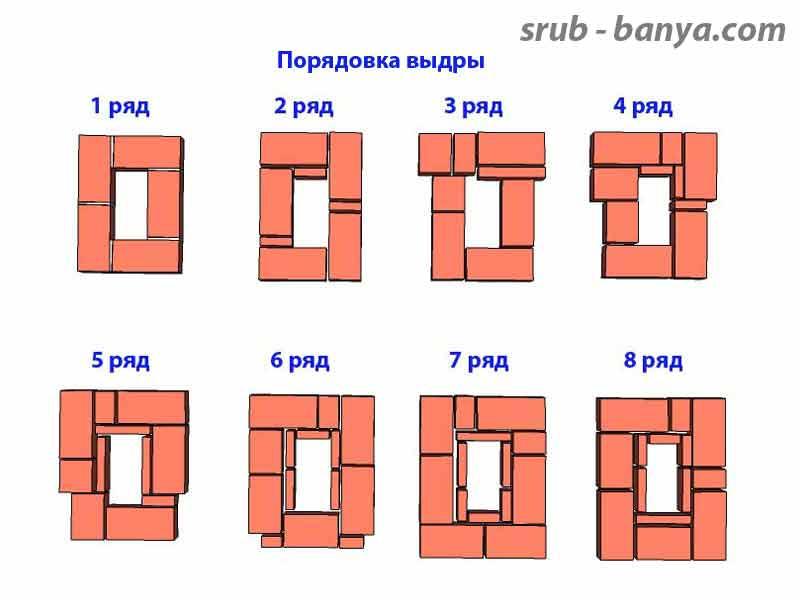 Как сделать дымоход из кирпича: устройство, размеры, кладка своими руками