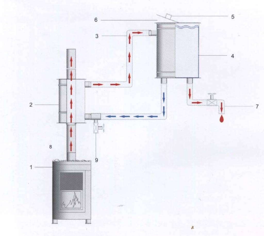 5+ рекомендаций по выбору бака для бани с теплообменником [+фото]