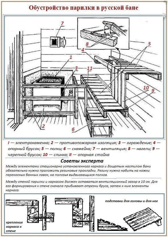 Полок в бане: как сделать своими руками, пошаговое руководство, чертежи для изготовления и размеры полок в парилке