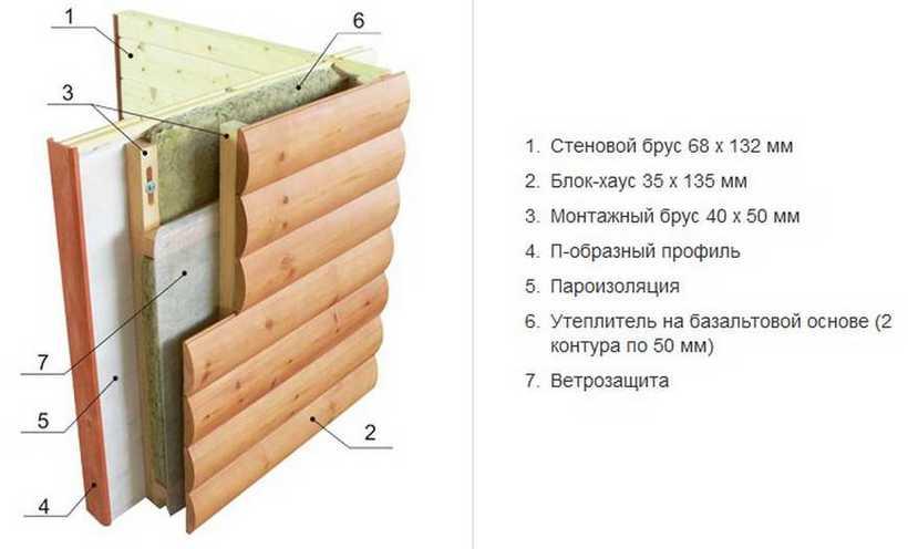 Блок-хаус: размеры блок-хауса и из какого дерева он делается, обшивка внутренних и наружных стен дома, пошаговые инструкции