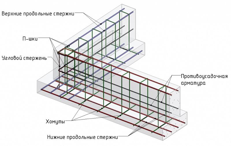 Как делать вязку арматуры под ленточный фундамент