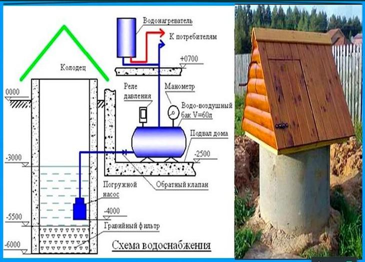 Как устроить систему водоснабжения бани своими руками, схемы колодцев и скважин