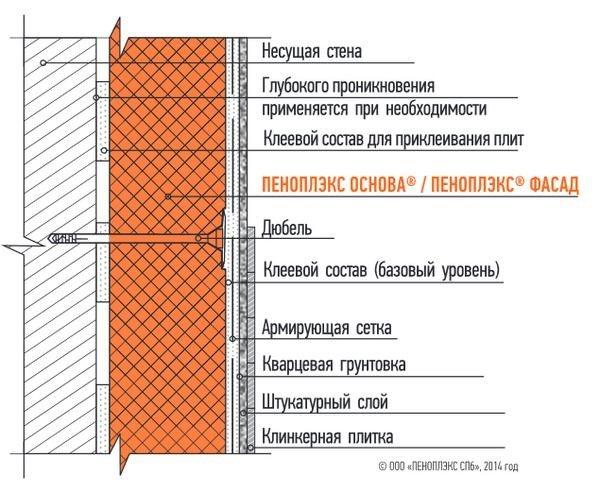 Рекомендации строителей, как и чем крепить пеноплекс к кирпичной стене для утепления