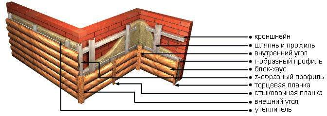 Как сделать внутреннюю отделку блок хаусом