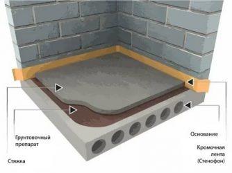 Виды стяжки пола для квартиры и дома | opolax.ru