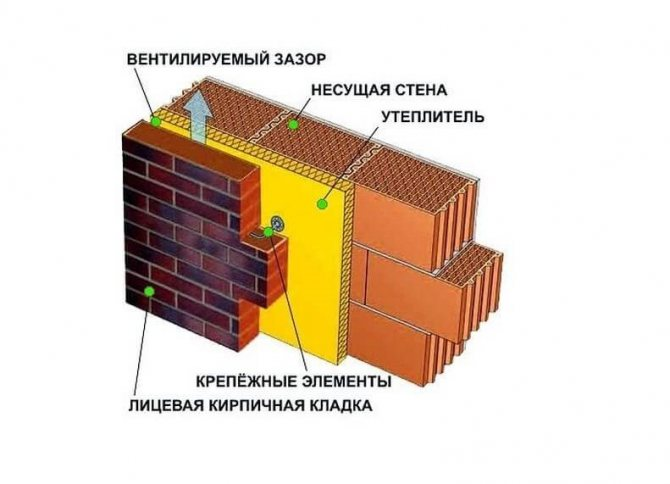 Плюсы и минусы, технология утепления кирпичной стены минватой снаружи и изнутри