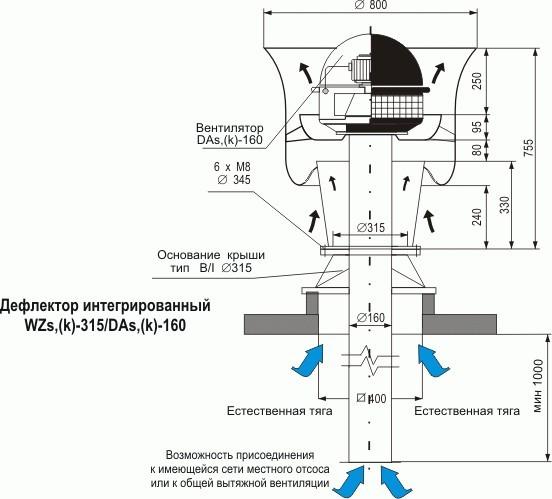 Дефлектор на дымоход: какие конструкции бывают + как соорудить простой вариант самому?