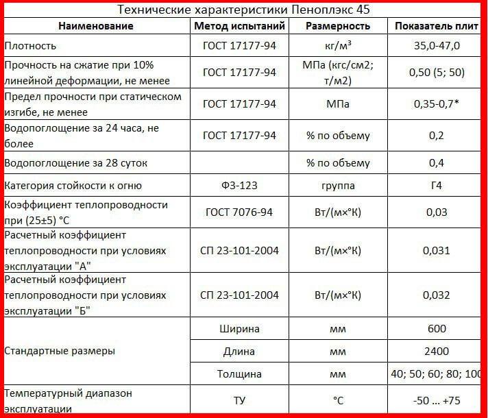 Утеплитель пеноплэкс: характеристики и особенности монтажа