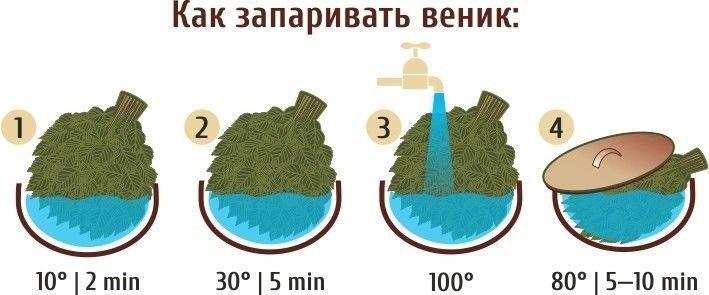 Как запарить банный веник правильно без потери качества