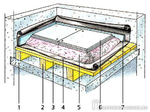 Бетонная стяжка на деревянный пол своими руками: как сделать бетонную стяжку