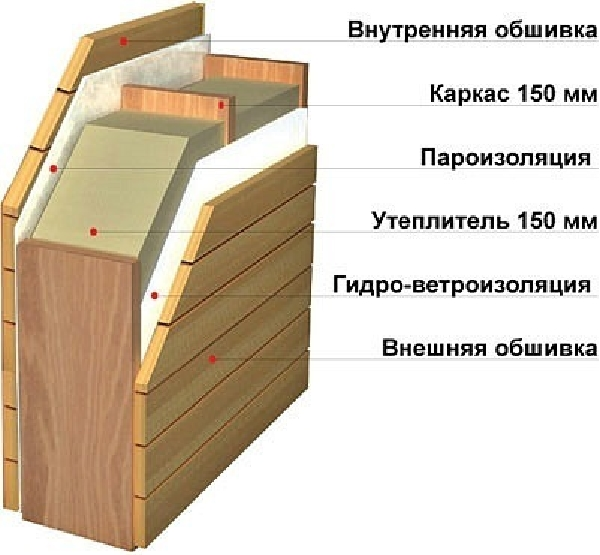 Каркасная баня своими руками: готовые чертежи, пошаговое руководство и рекомендации по отделке