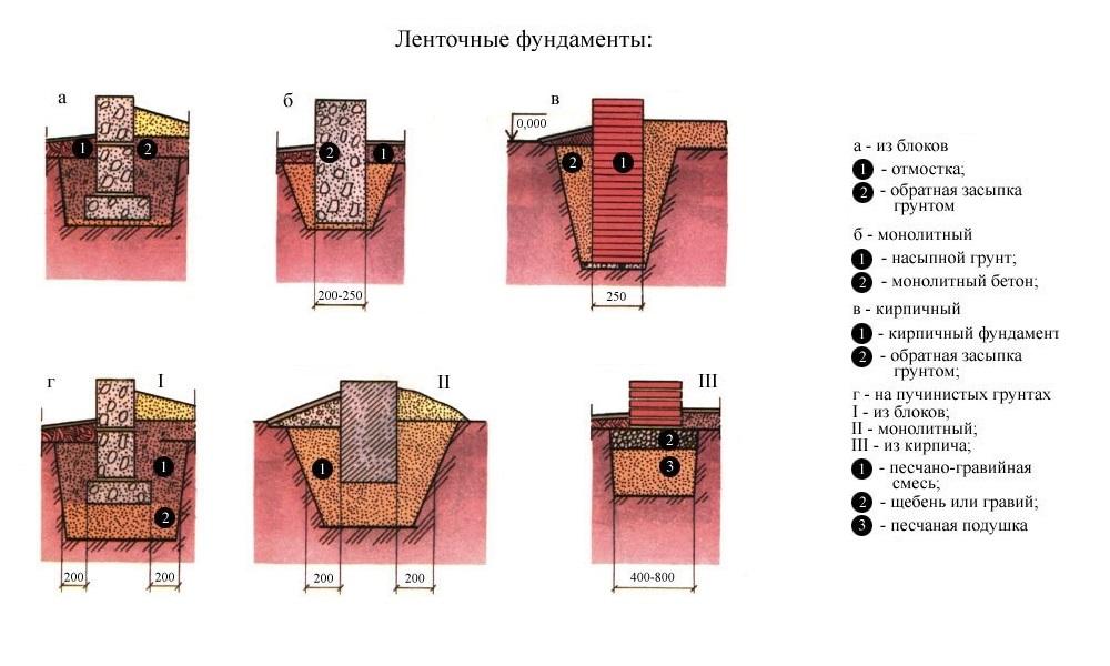 Какой фундамент лучше для кирпичного дома, секреты и советы от профессионалов