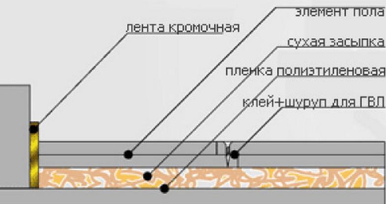 Гвл на деревянный пол под плитку