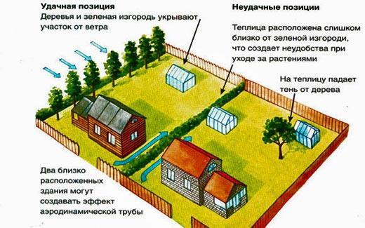 Какое расстояние до границ участка можно установить, чтобы строить дом