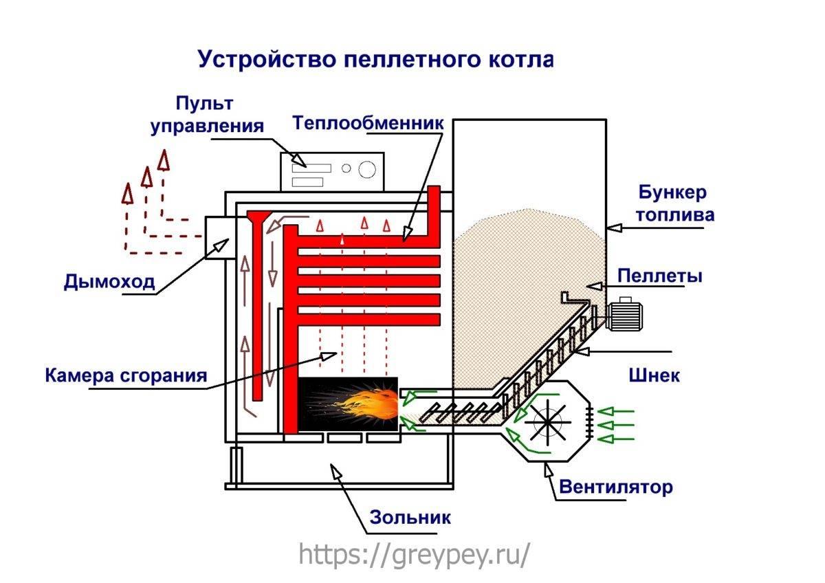 Камин на пеллетах для отопления дома, устройство прибора, его особенности