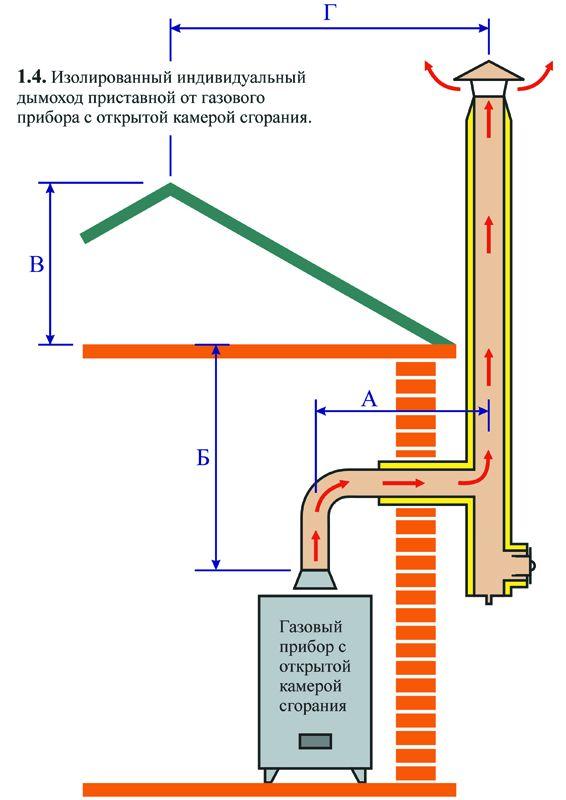 Диаметр дымохода для печи на дровах таблица