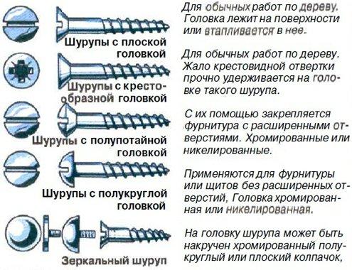 Шурупы (30 фото): что это такое? виды конструкционных саморезов, сантехнический винт-шуруп и шуруп-костыль. как выглядит шуруп с полукруглой головкой?