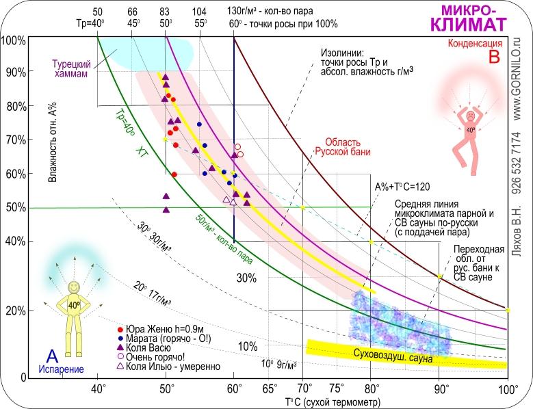 До какой температуры топить русскую баню? | брус бани