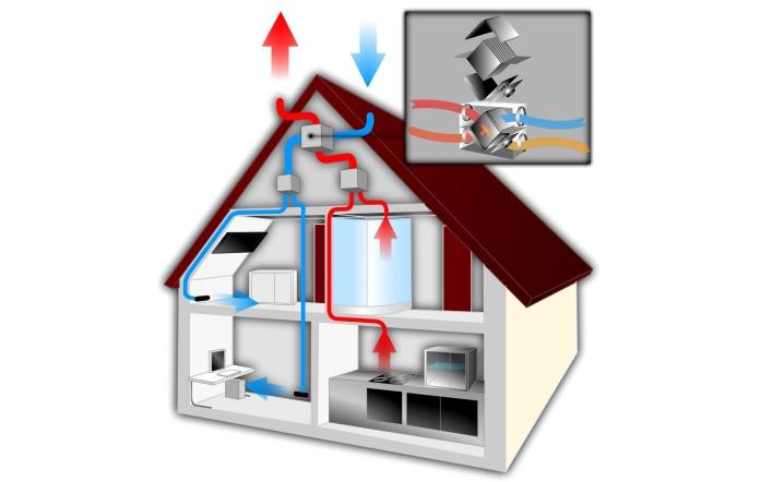Рекуператоры для квартиры: с подогревом и без него. рейтинг лучших моделей. как выбрать комнатный рекуператор воздуха?