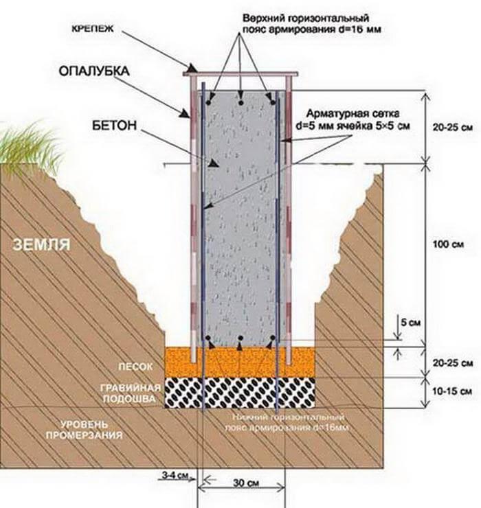 Фундамент на глинистой почве