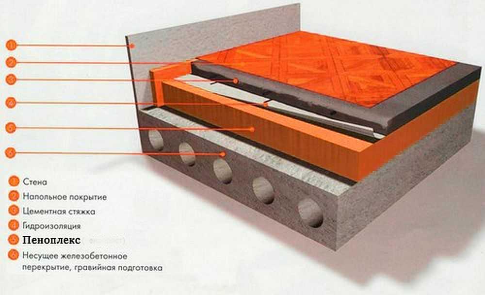 Инструмент для стяжки пола своими руками | стяжка деревянного пола