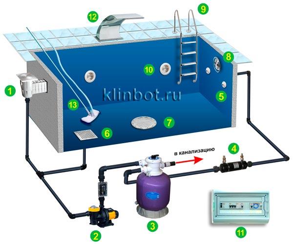 Как очистить бассейн от налета без химии? виды и лучшие способы- обзор +видео