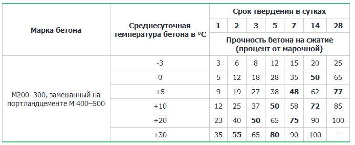 При какой температуре можно заливать бетон в различное время года?