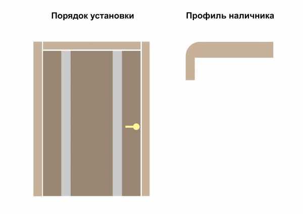 Наличники: что это и как выбрать, рекомендации по сборке и монтажу в зависимости от материала стен и планок