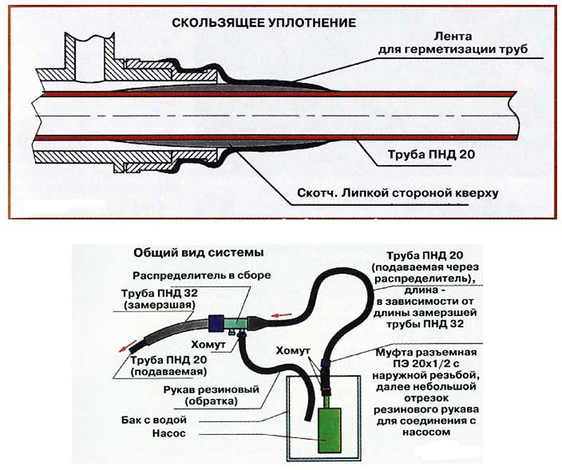 Как разморозить водопроводную пластиковую трубу под землей