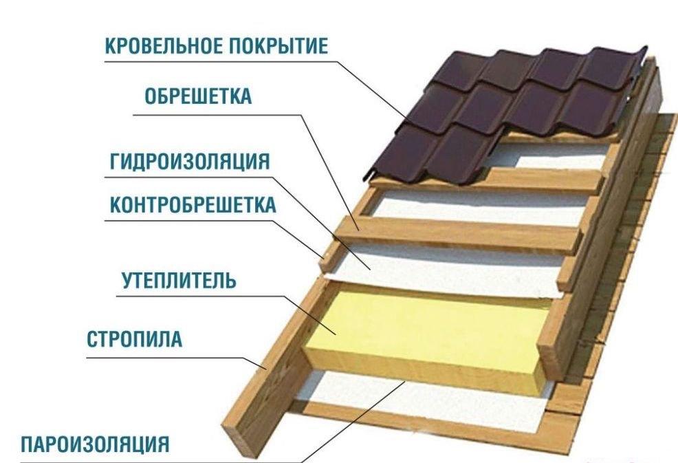 Как сделать утепление крыши бани – выбор утеплителя и способы его монтажа своими руками