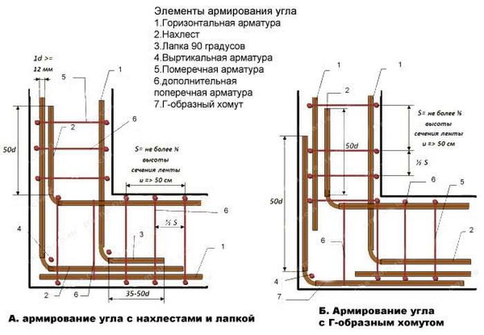 Армирование фундамента: технология и схема строительства с использованием армирования (120 фото) – строительный портал – strojka-gid.ru