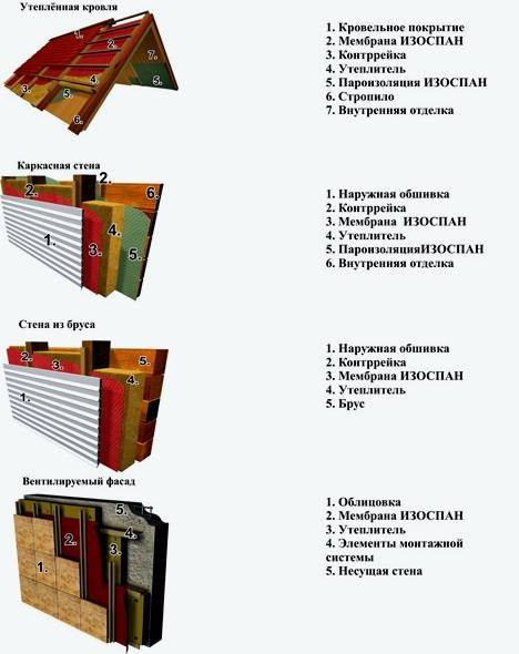 Изоспан в - правила монтажа и характеристики пароизоляции