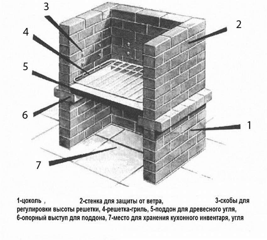 Как построить баню из кирпича самостоятельно