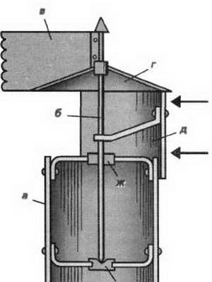 Как сделать правильный дымоход для буржуйки своими руками: пошаговая инструкция