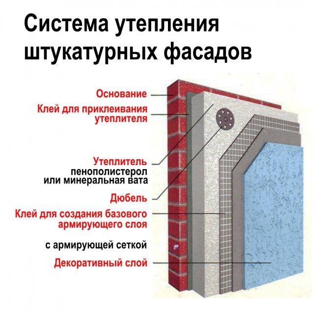 Топ-5 ошибок мокрого утепления фасадов - самстрой - строительство, дизайн, архитектура.