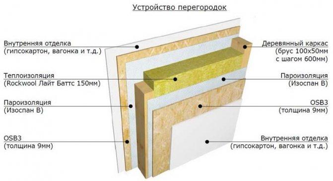 Как построить каркасную баню своими руками — пошаговая инструкция с фото, видео и чертежами