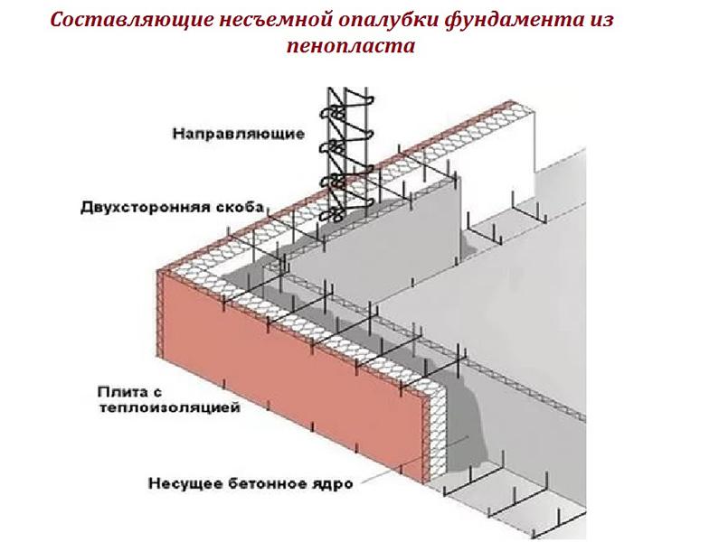 Несъёмная опалубка из пеноплекса – разумный подход к строительству