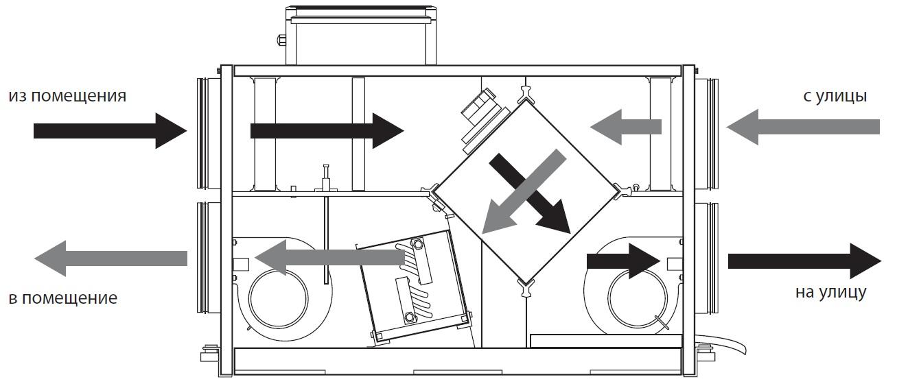 Рекуператоры воздуха для дома: типы и устройство установок, параметры