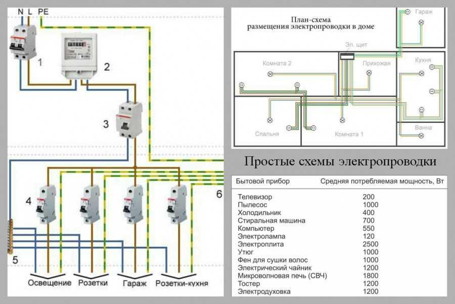 Электропроводка в бане своими руками