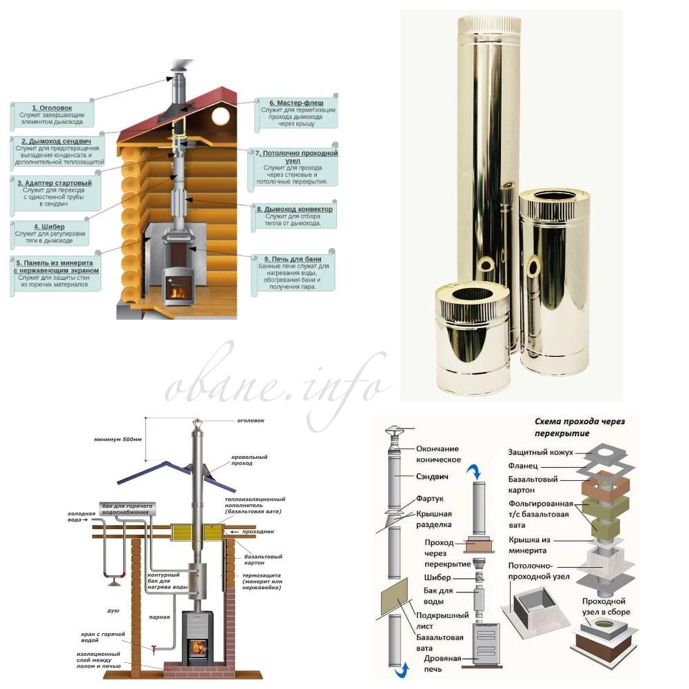 Трубы для дымохода: выбираем лучший вариант